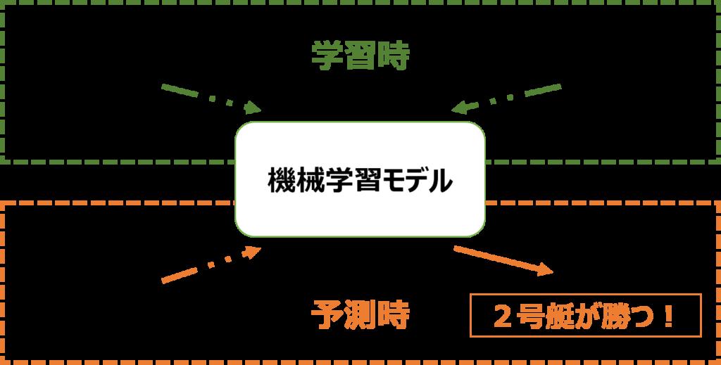 競艇の機械学習モデル概念図